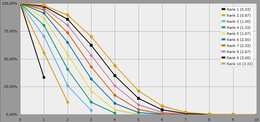 arcane quest 2 dice charts and graphs
